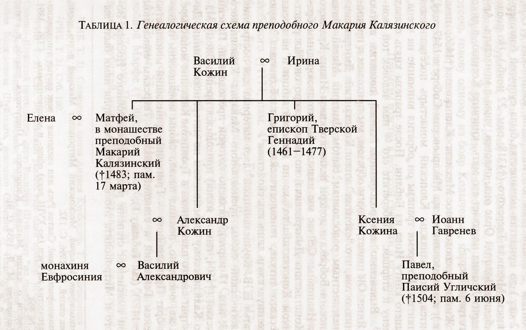 исторические схемы свято боголюбовского монастыря
